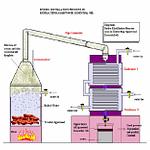Essential Oils Distillation